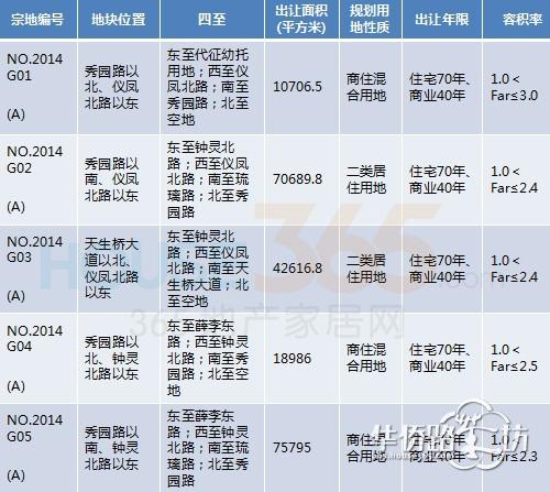 南京365地产家居网 万科溧水地块